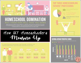 how_my_homeschoolers_measure_up